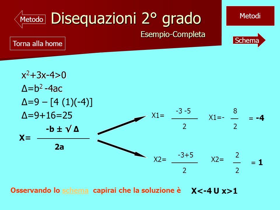 Disequazioni 2° grado x2+3x-4>0 Δ=b2 -4ac Δ=9 – [4 (1)(-4)]